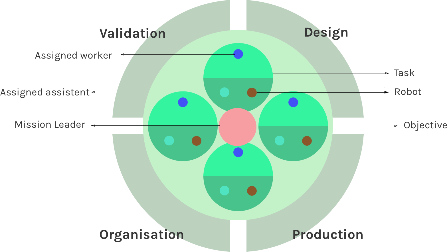 Cross section of the Objective group