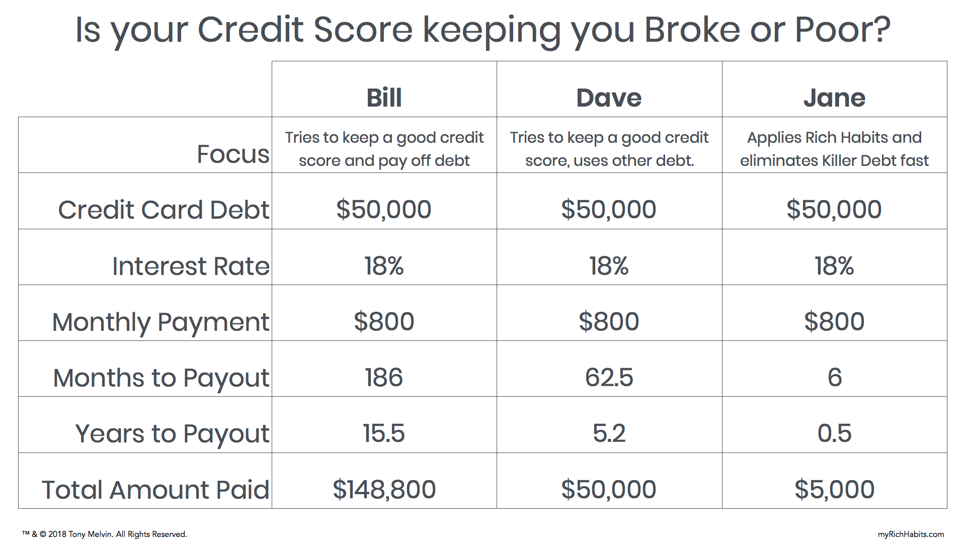 Is your Credit Score keeping you Broke or Poor - Image.png