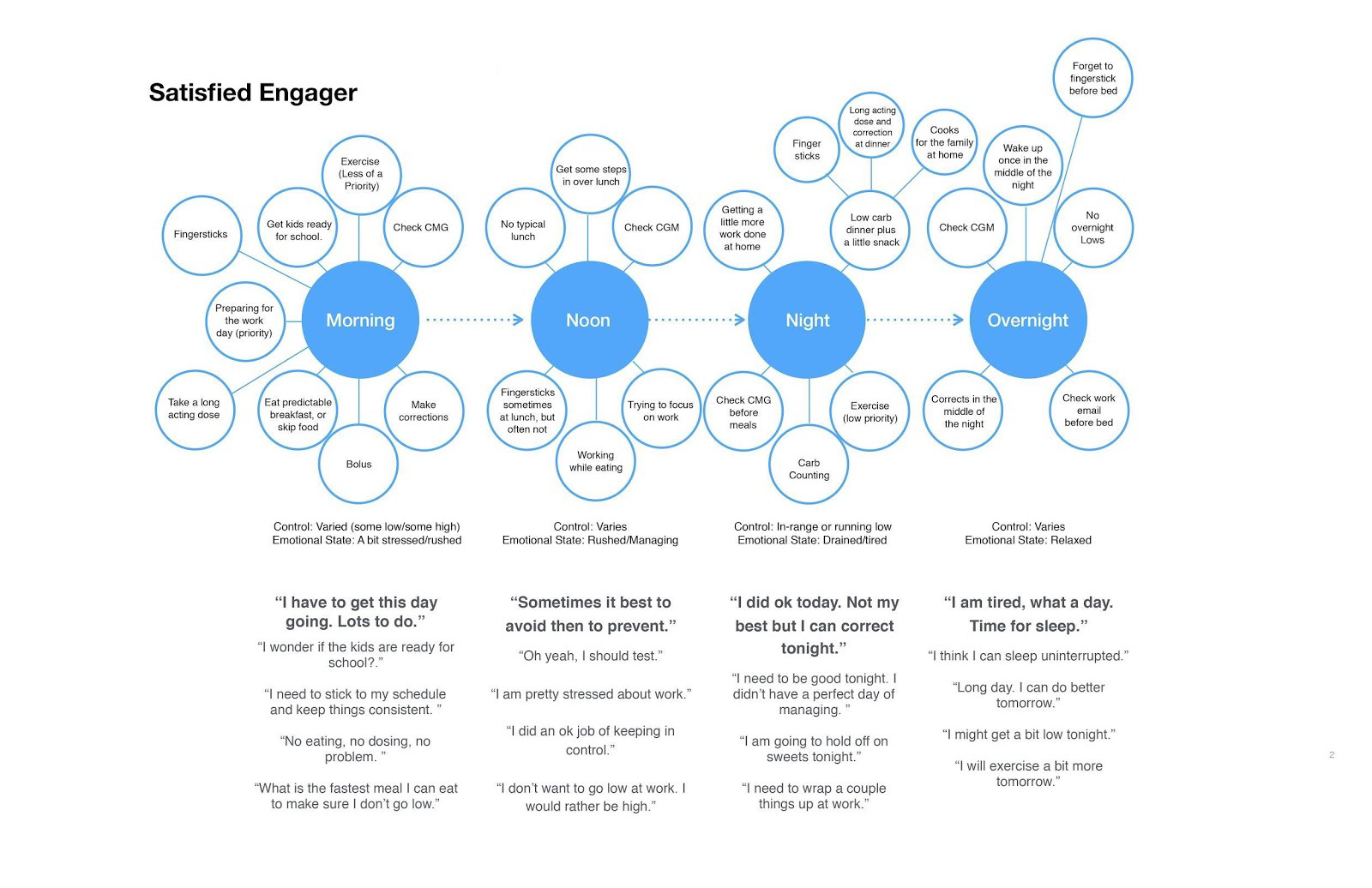 "Pictured above: A ""satisfied engager"" user journey, organized by day"