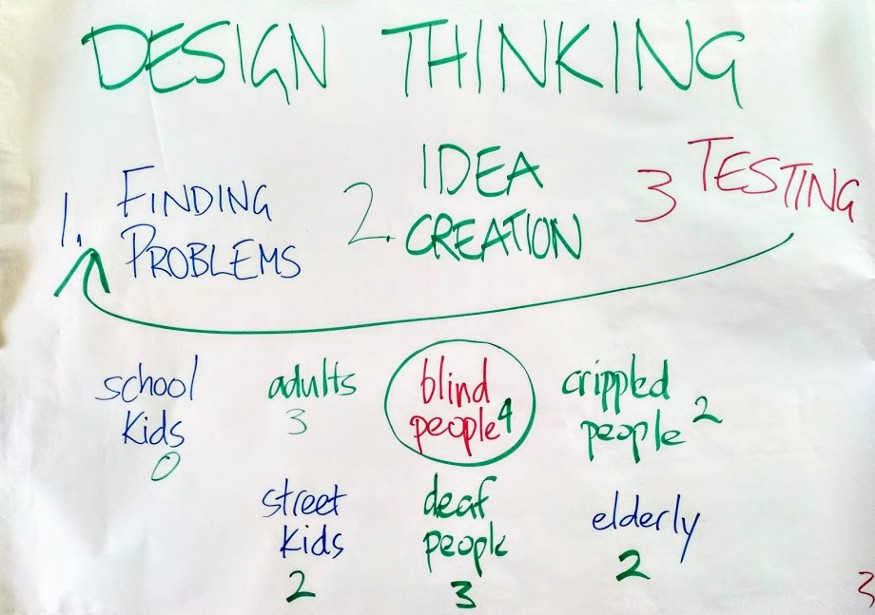The three basic parts to Design Thinking that I taught the kids
