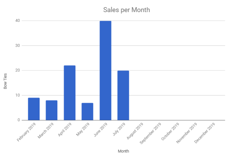 These are our sales so far for 2019