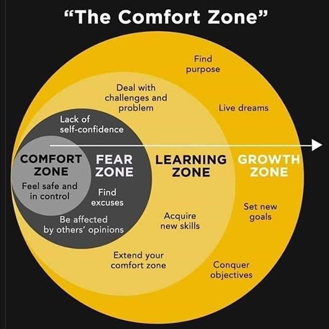 What zone are you in right now?  It depends on the issue. You might feel you have agency and purpose at work but worry about how others see you in friendships. You might feel confident in your pursuit for physical health yet concerned about parenting.  Growth is uncomfortable by nature. It can also be despairing, messy, heart-quickening, and exhausting. We can step in and out of zones on our path.  As humans, we're never fully done with growth. There is value in every step. Keep going.  #mentalhealthawareness #comfortzone #youarenotalone #weallhaveissuestodealwith #brainsarebeautifulandgrowthismessy  H/t: @thepsykotherapist