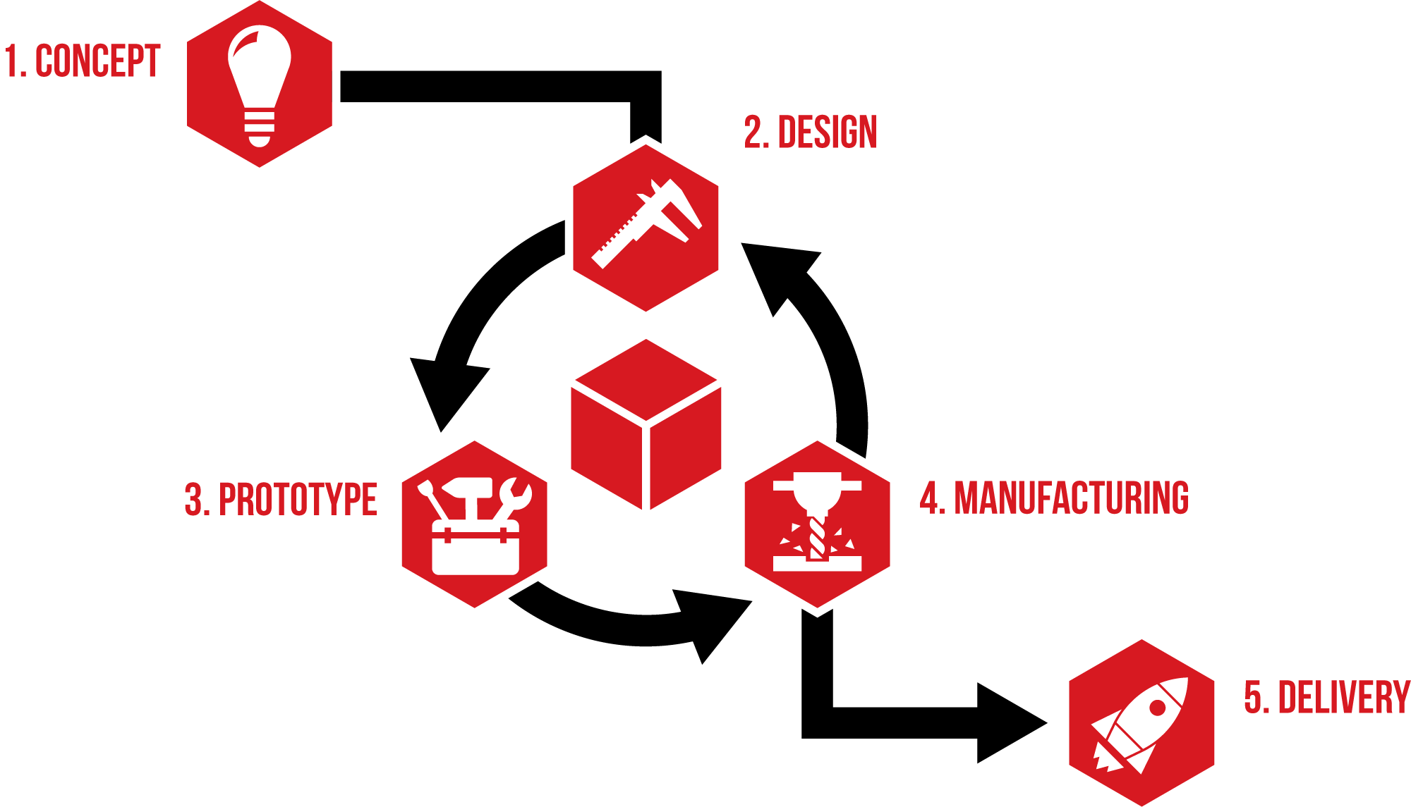 Fitz-Thors-Engineering_Product-Development_infographic-transparent-web.png