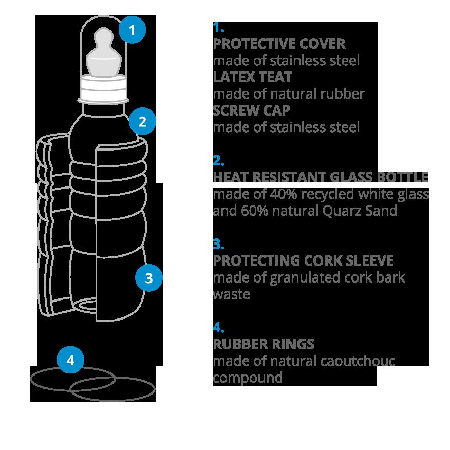 infografika-bottles-baby-300ml-zgoraj.png