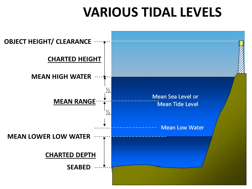 NOAA graphic: tidal datum (see also: footnote #7 on our tide calendar page for further explanation).
