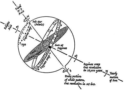 """The earth rotates with a wobble, like a spinning top, known as """"axial precession"""""""