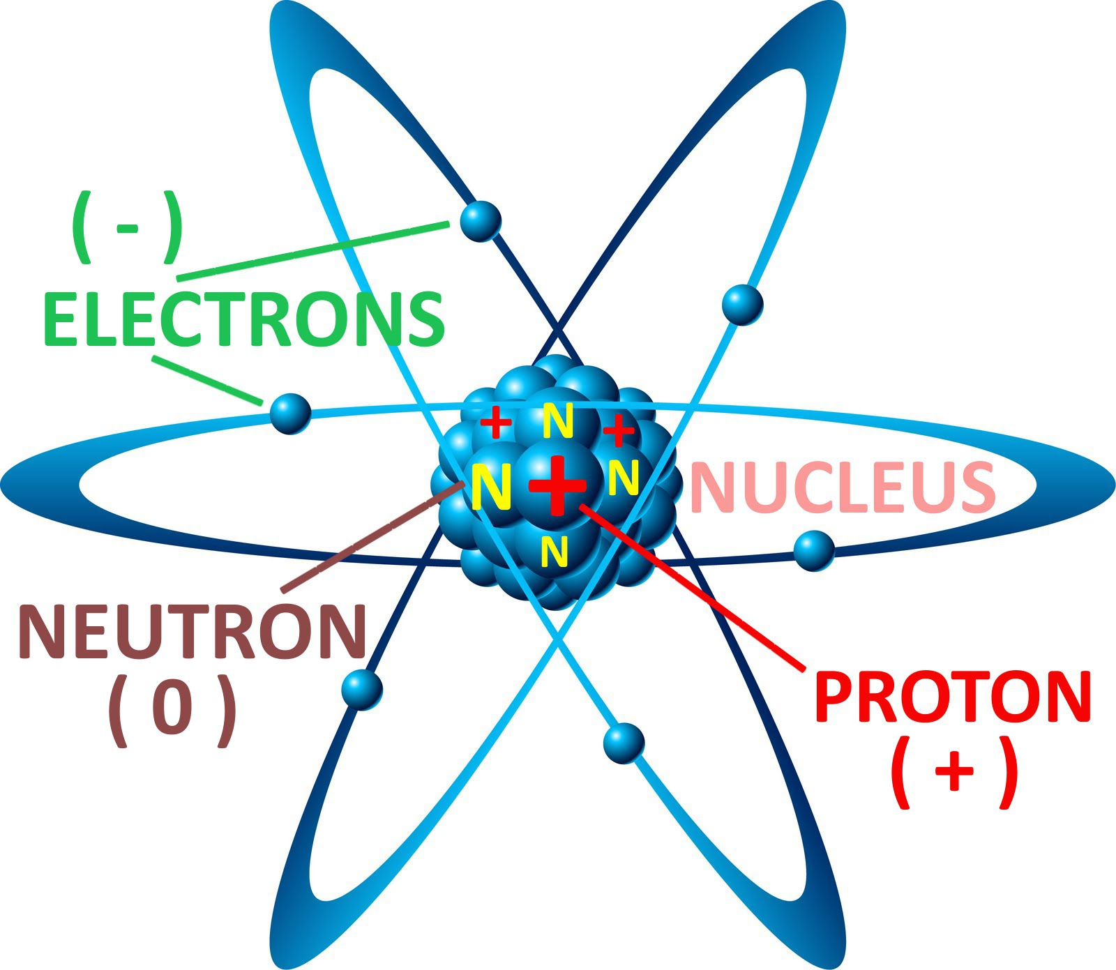 "A carbon atom in ""electrical balance"""