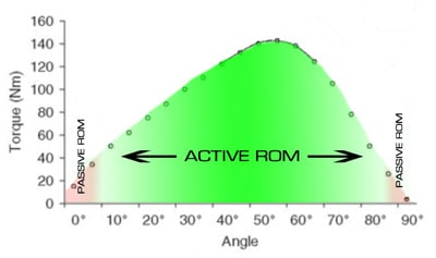 Image by Functional Range Conditioning