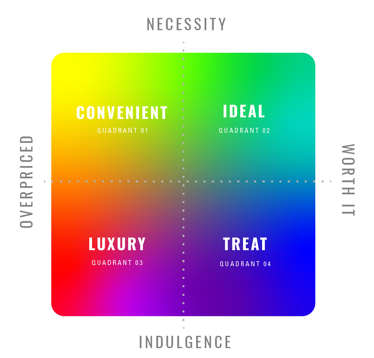 Color-Coded Purchase Rankings - Purchases are color-coded based on these four types of spending:Convenient (overpriced, necessity). Ex. UberX RideIdeal (worth it, necessity). Ex. Rent in a cheap neighborhoodLuxury (overpriced, indulgence). Ex. ConcertTreat (worth it, indulgence). Ex. McDonald's fast food