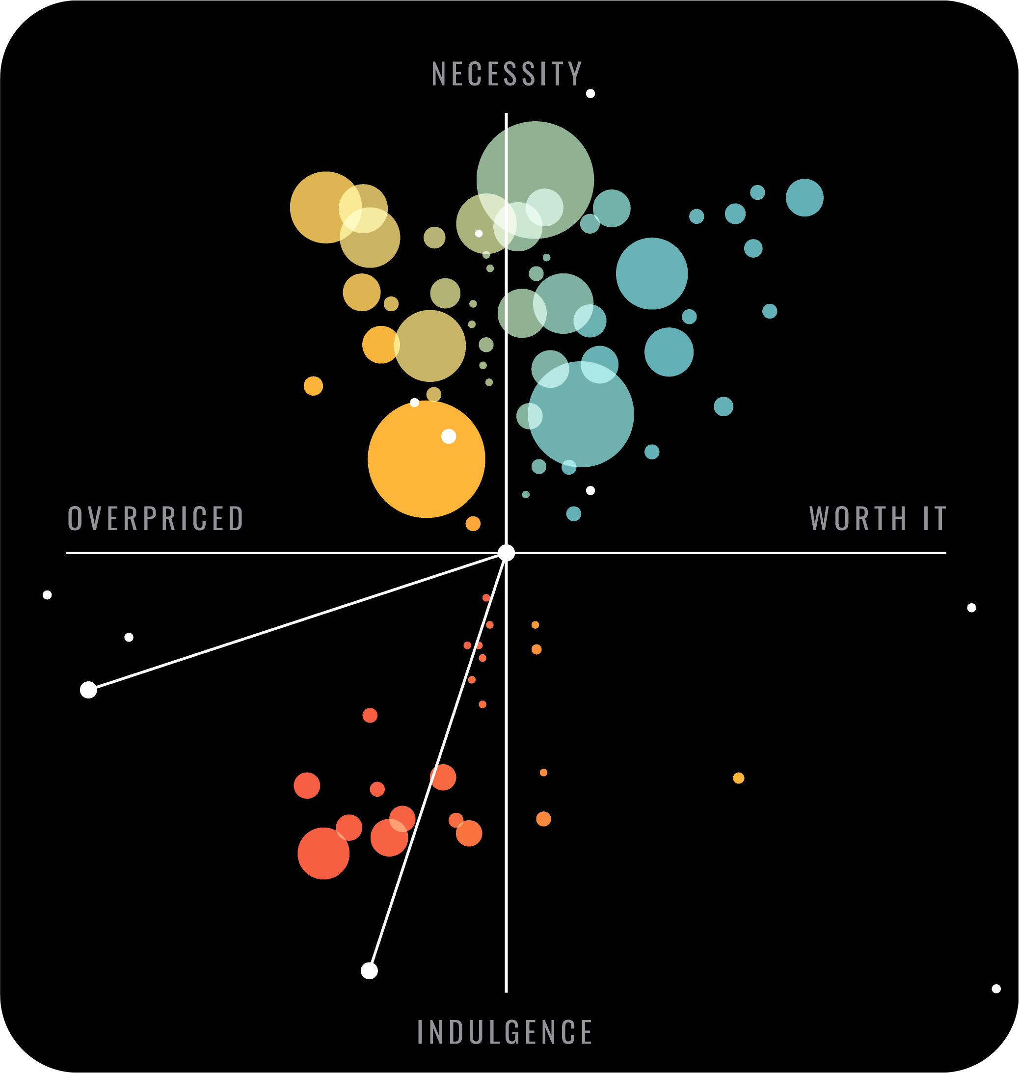 Purchases Scatterplot - Each dots represent a purchase and the sizes are determined by the price, and the color represents the spending category.