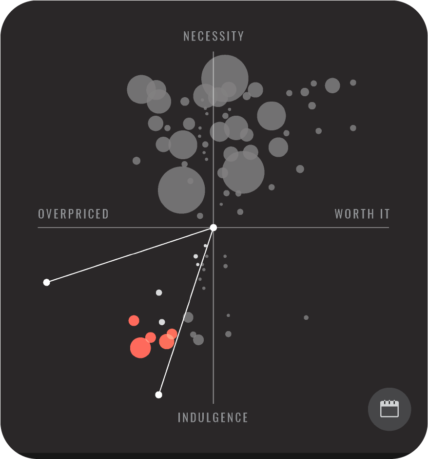 Cutting Purchases - Reduce purchases in the red quadrant (luxury category).