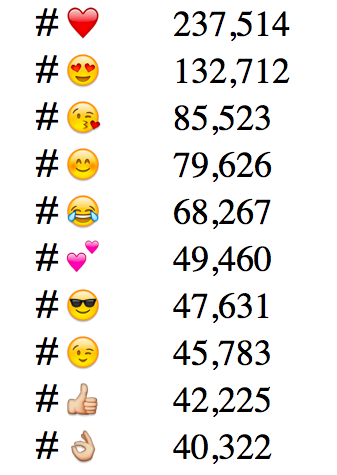 Instagram emoji study  https://splinternews.com/instagram-hashtags-could-be-the-best-guide-to-emoji-mea-1793847508
