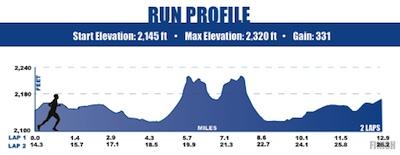 2013 IMCDA run course
