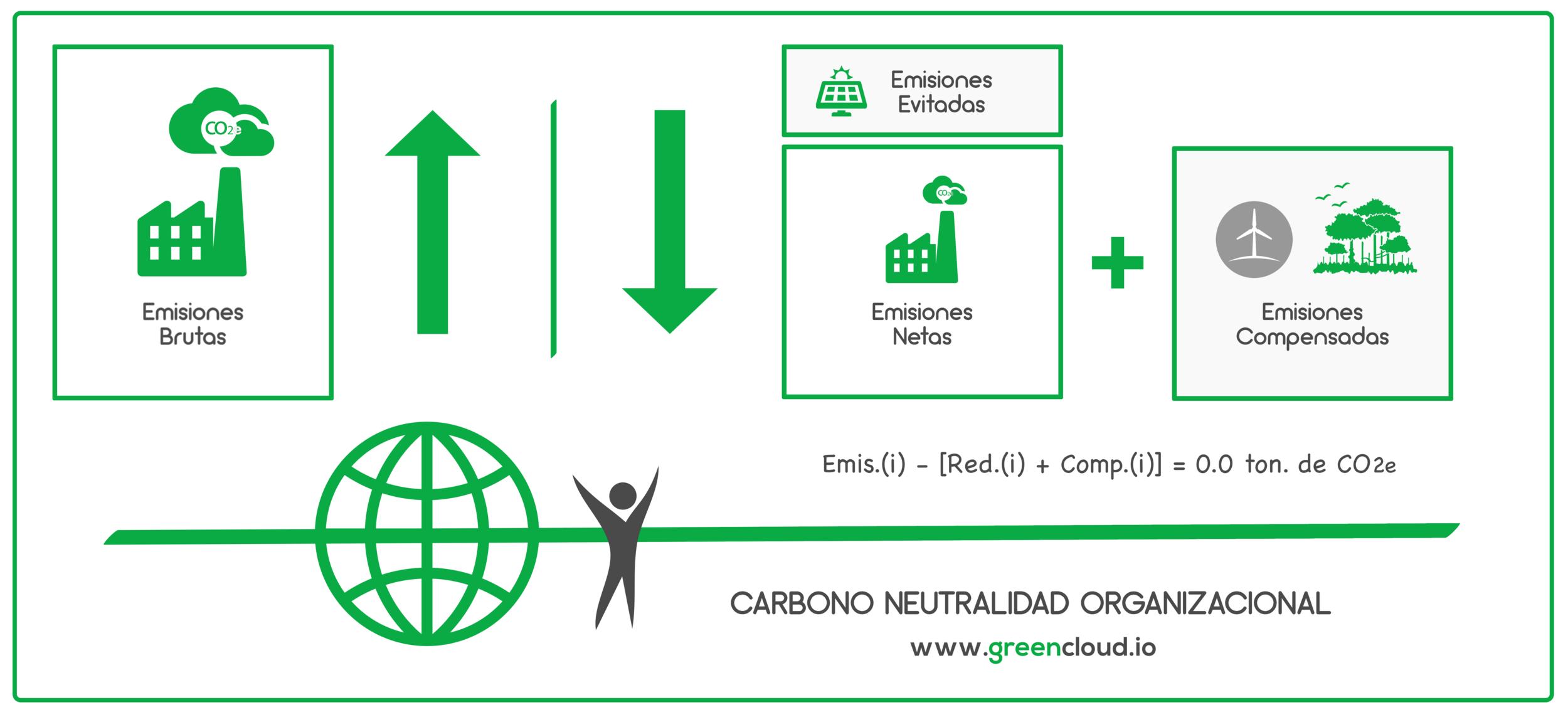 Carbono Neutralidad - GreenCloud