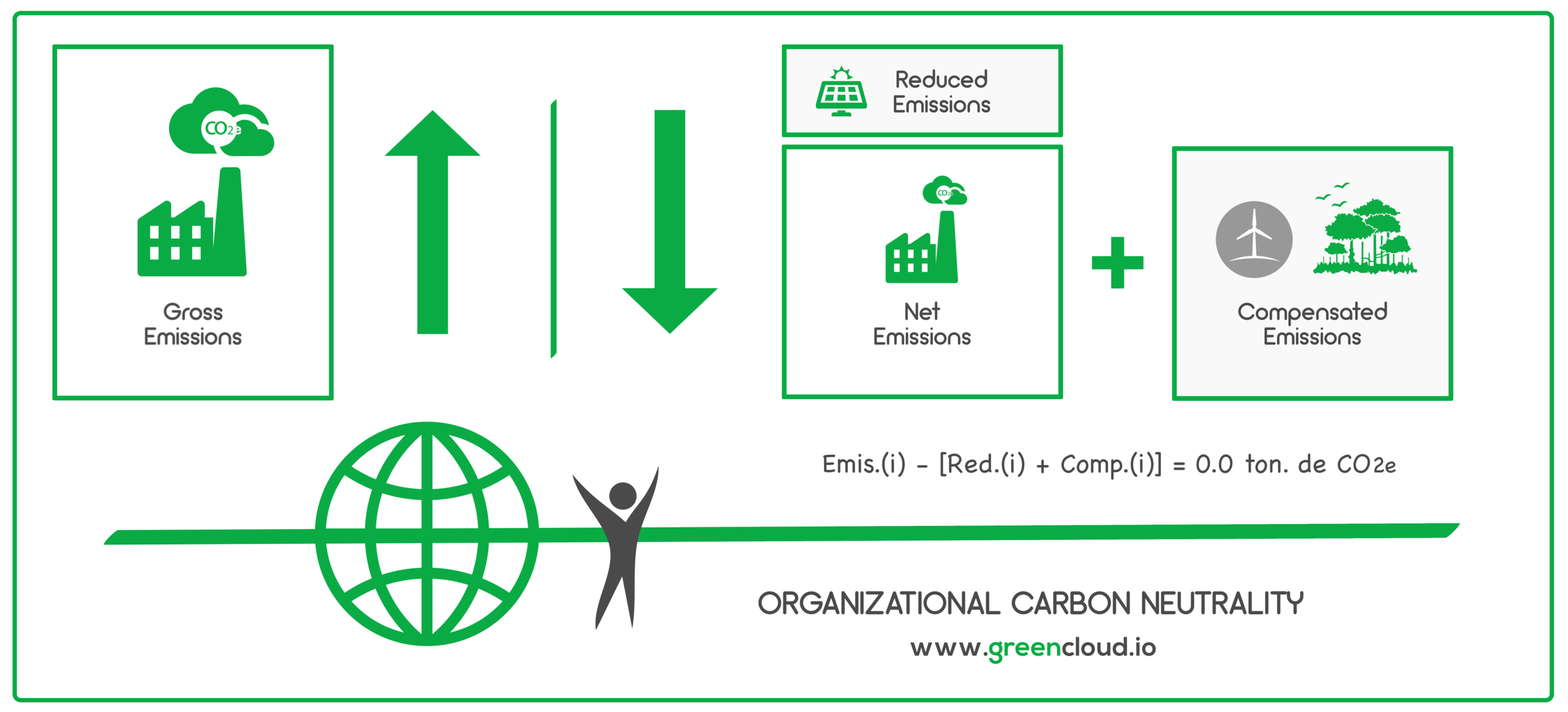 Carbon Neutrality - GreenCloud