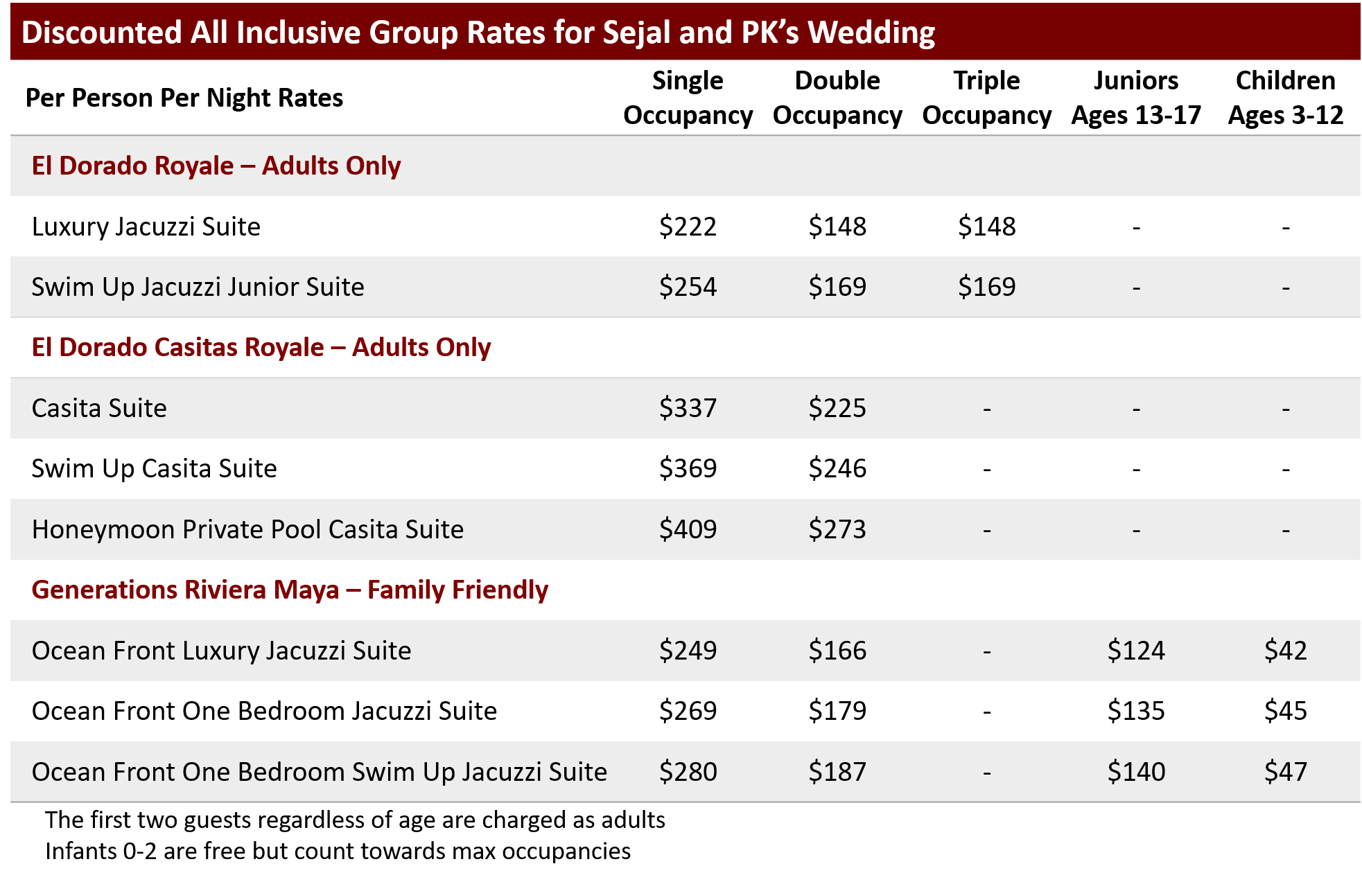 Sejal and PK's Rates.png