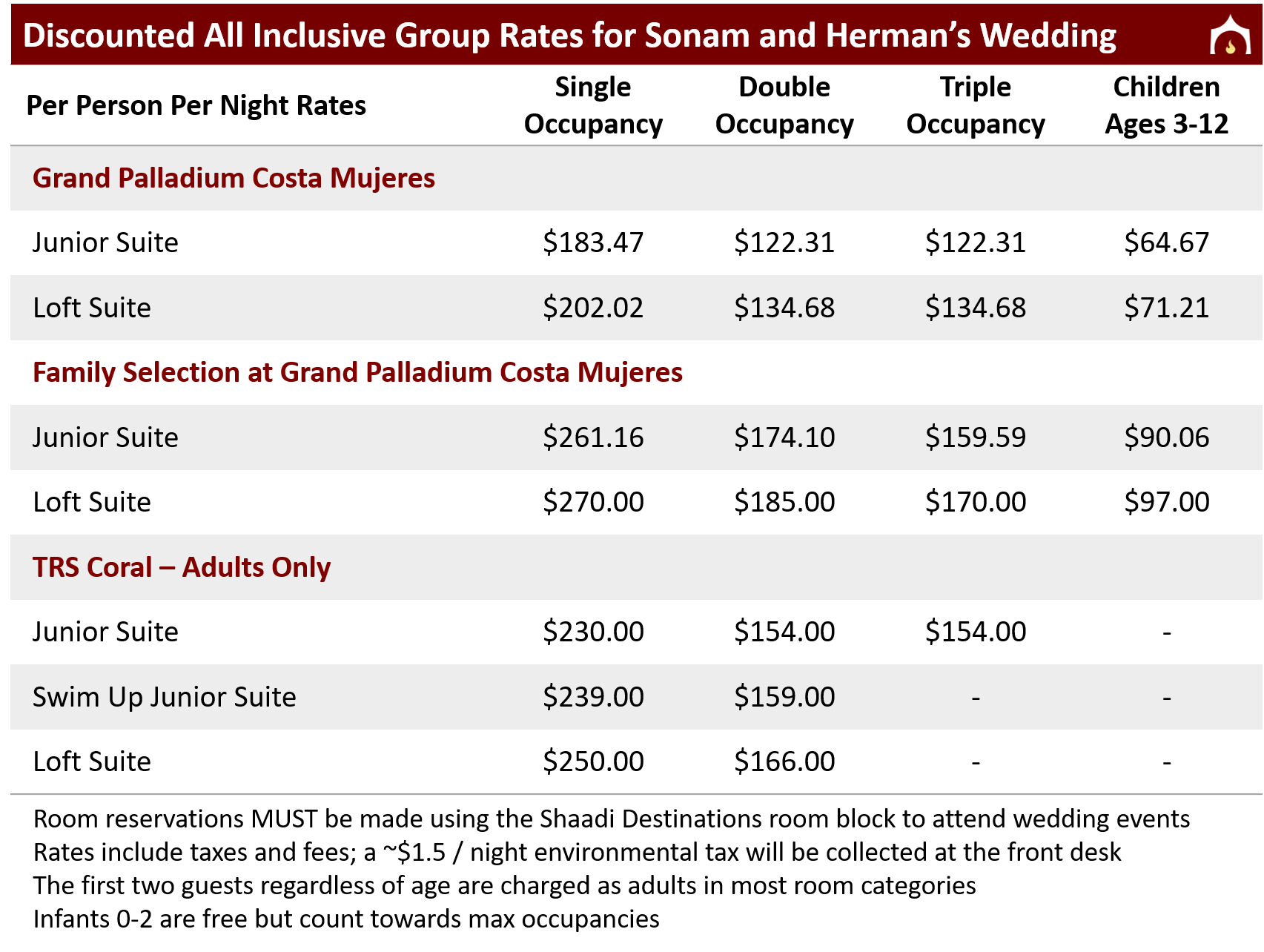 Sonam and Herman Rates Family.png
