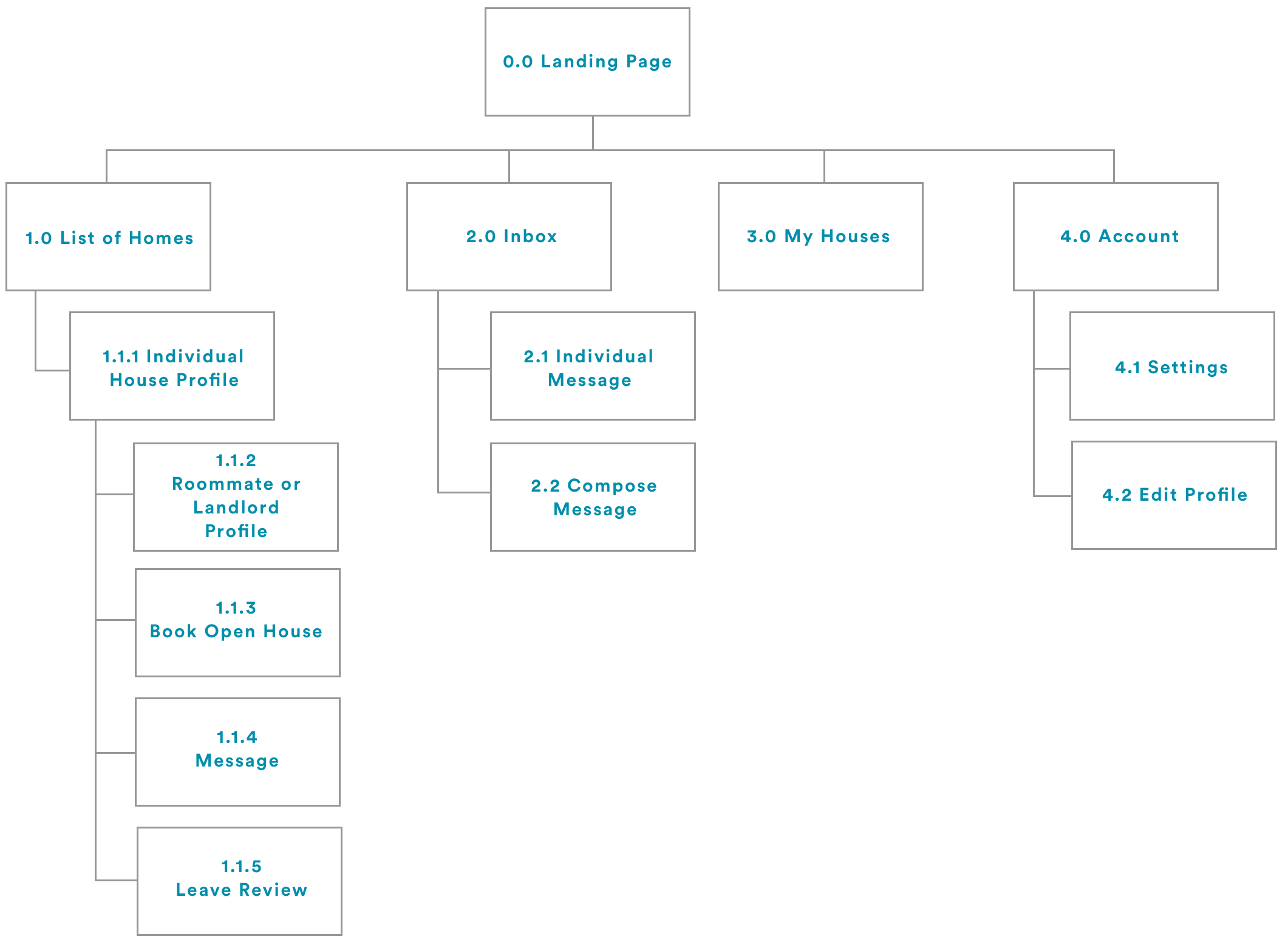 tribe_sitemap_3x.png