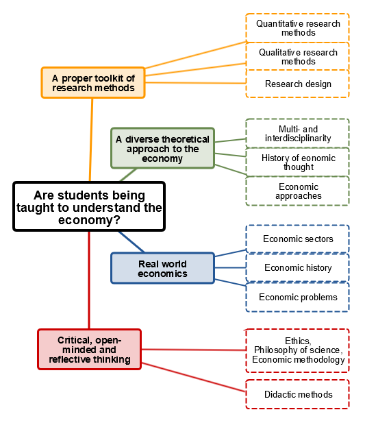 Research questions - click here to expand