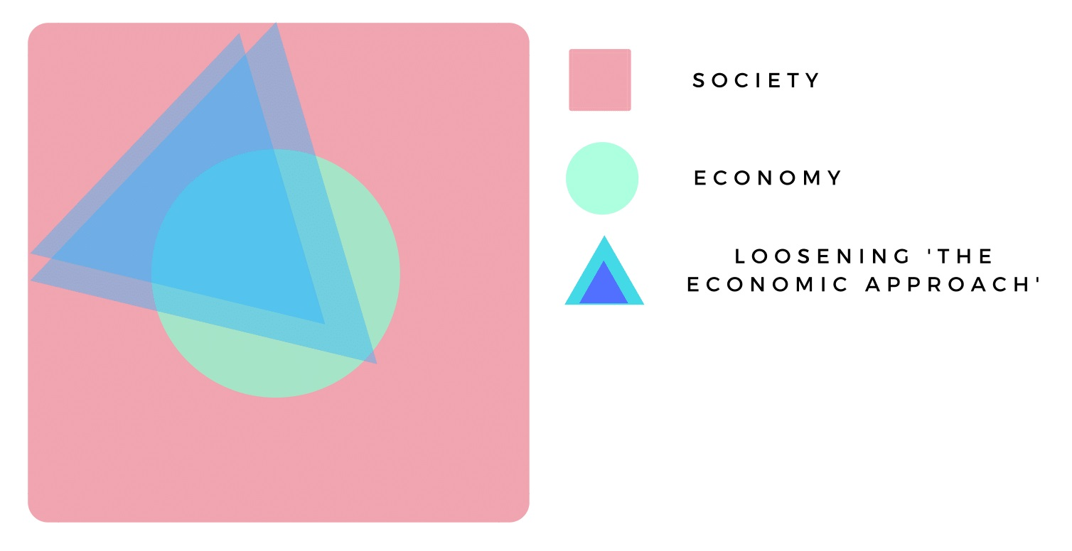 Figure 5: the foundational assumptions of 'the economic approach' are currently being loosened by the advent of behavioural, experimental, complexity and evolutionary economics.