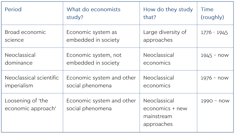 Table 1: periodization of developments within economics