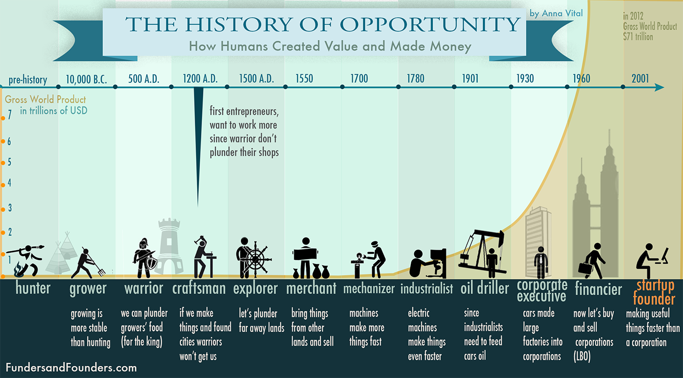 the-history-of-opportunity.png
