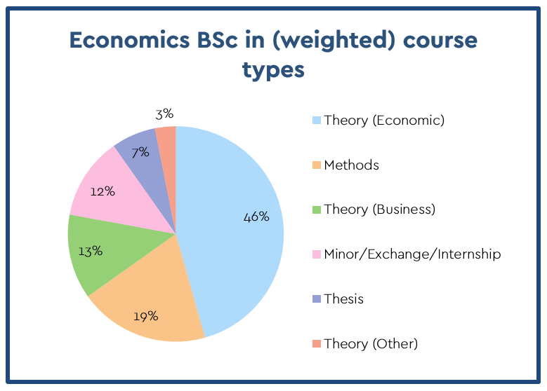 Average distribution of course types in Dutch economics curricula.