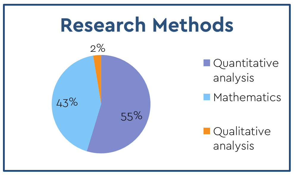More details on Research Methods