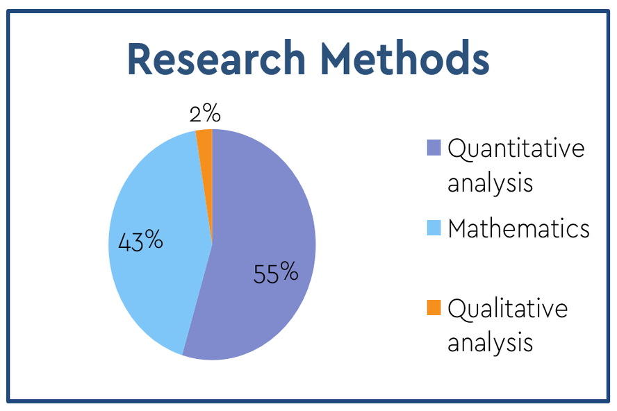 Findings: Research methods -