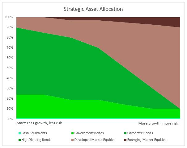 Strat Asset Allocation.JPG