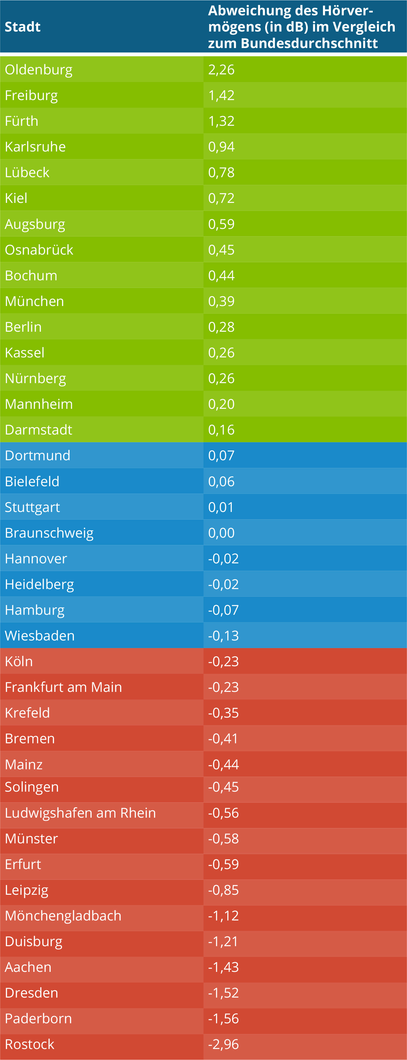 Tabelle_Deutschlandkarte_StÑdte.jpg