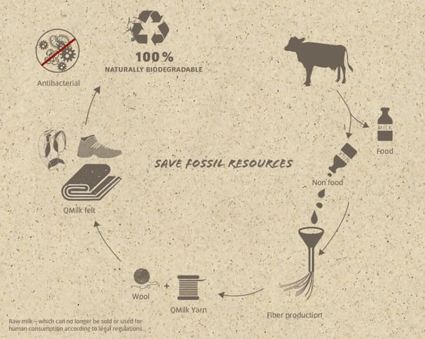 Diagram displaying the process for manufacture for QMILK, a material created from waste milk. Photograph: QMILK