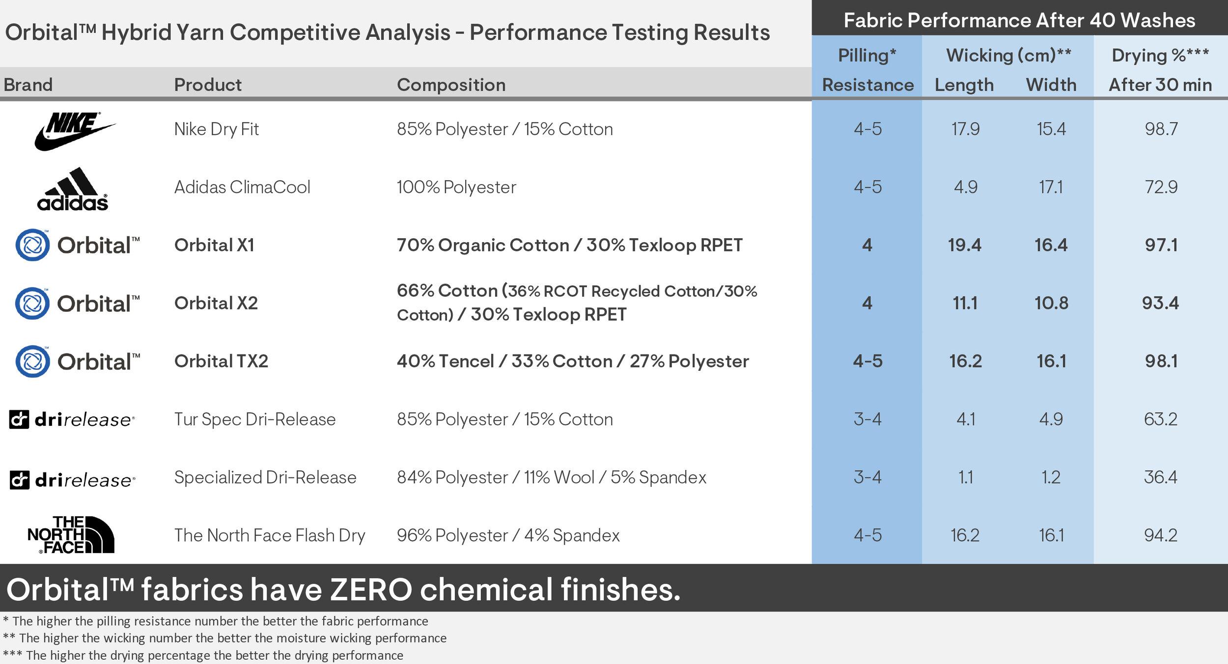 Orbital Jersey Test Result Chart (comp analysis)_v2.jpg