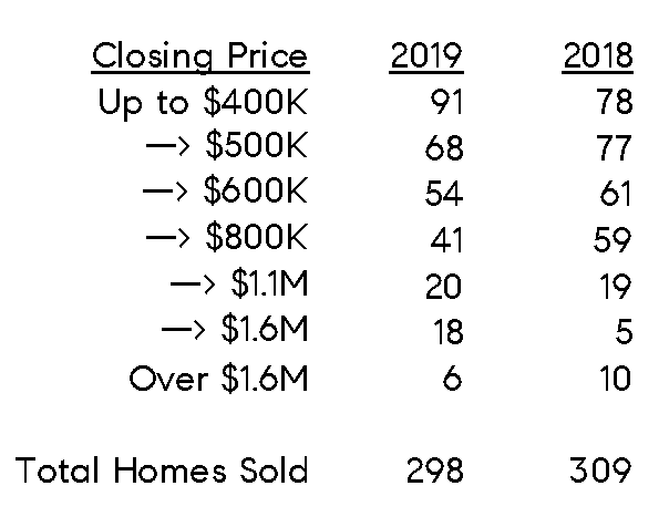 Norwalk sales by range.png