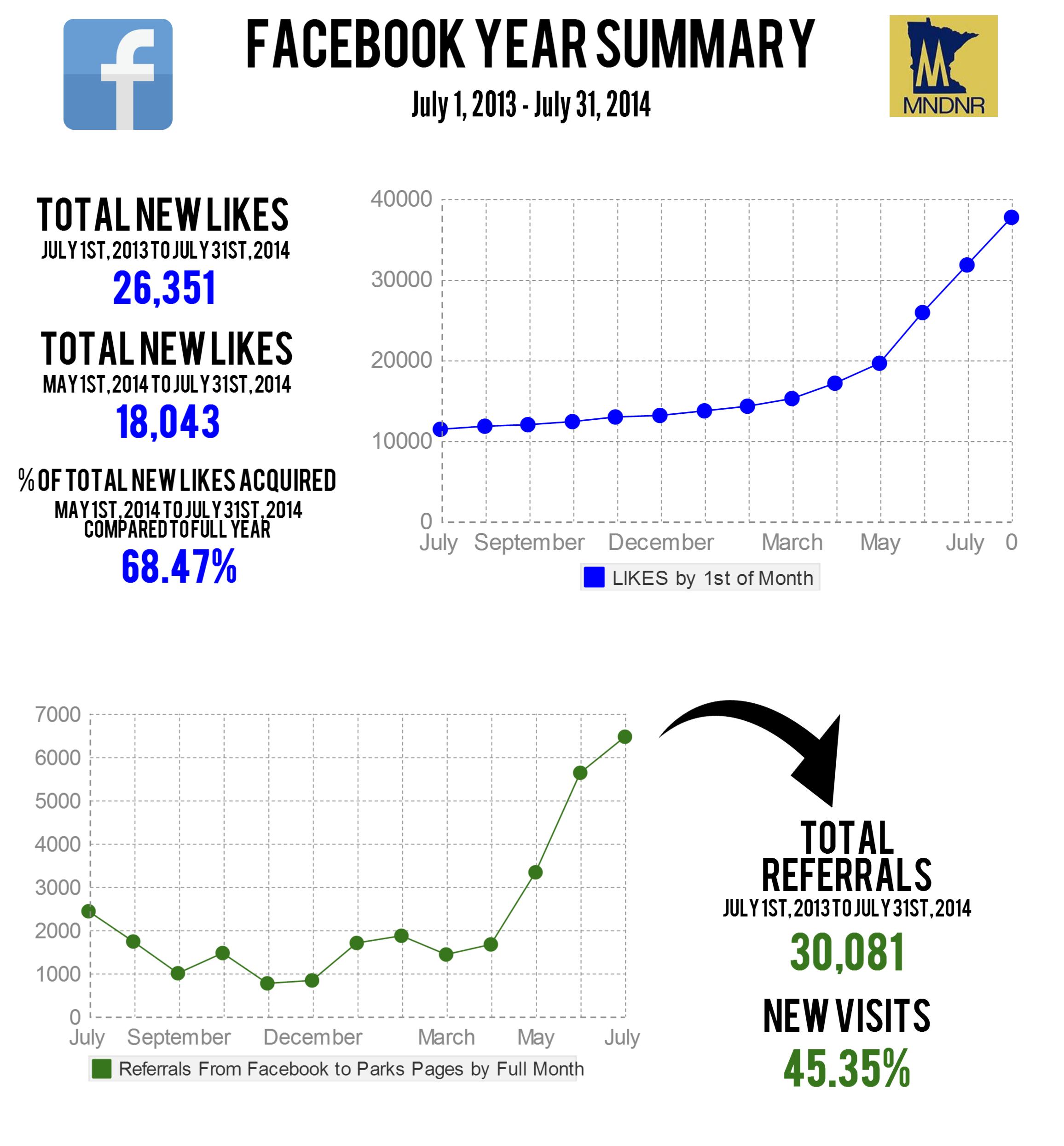 Social Media Reporting - Example