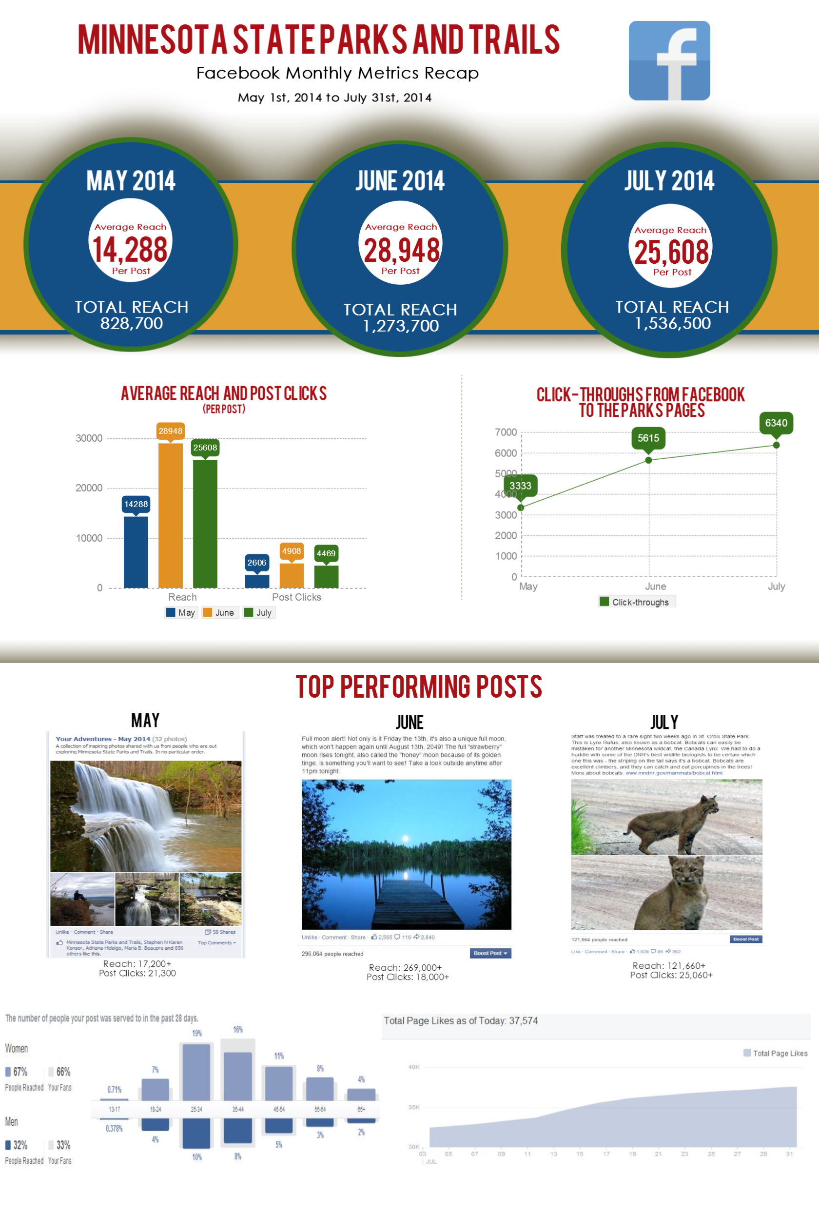 PAT-Facebook-Summary-May-July-2014.png