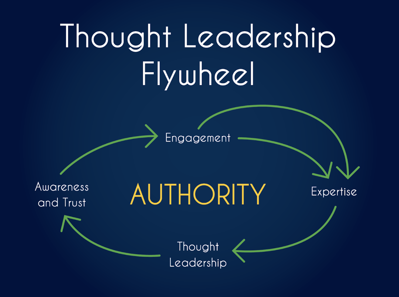 Harrington-thought-leadership-flywheel.png