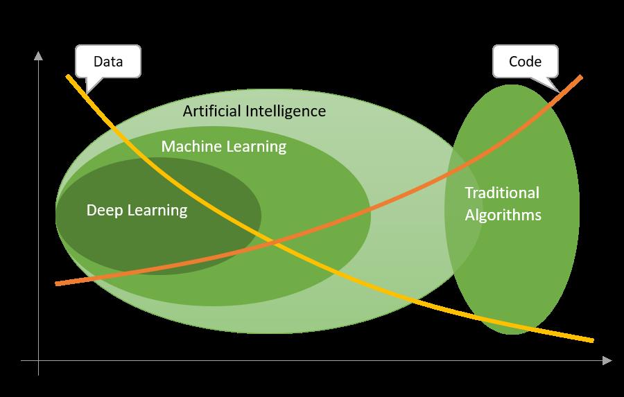 AI_Code_vs_Data.png
