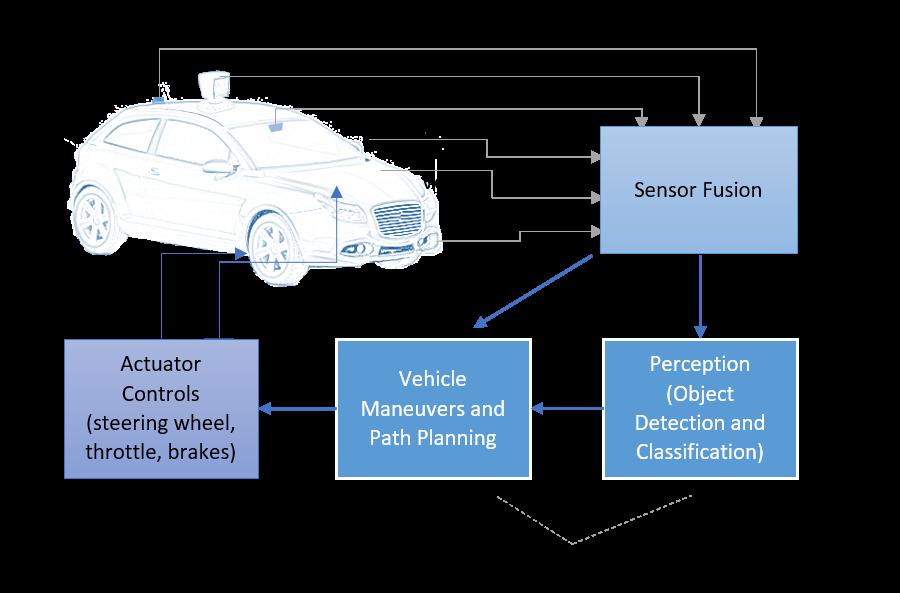 AI_Car_Architecture.png