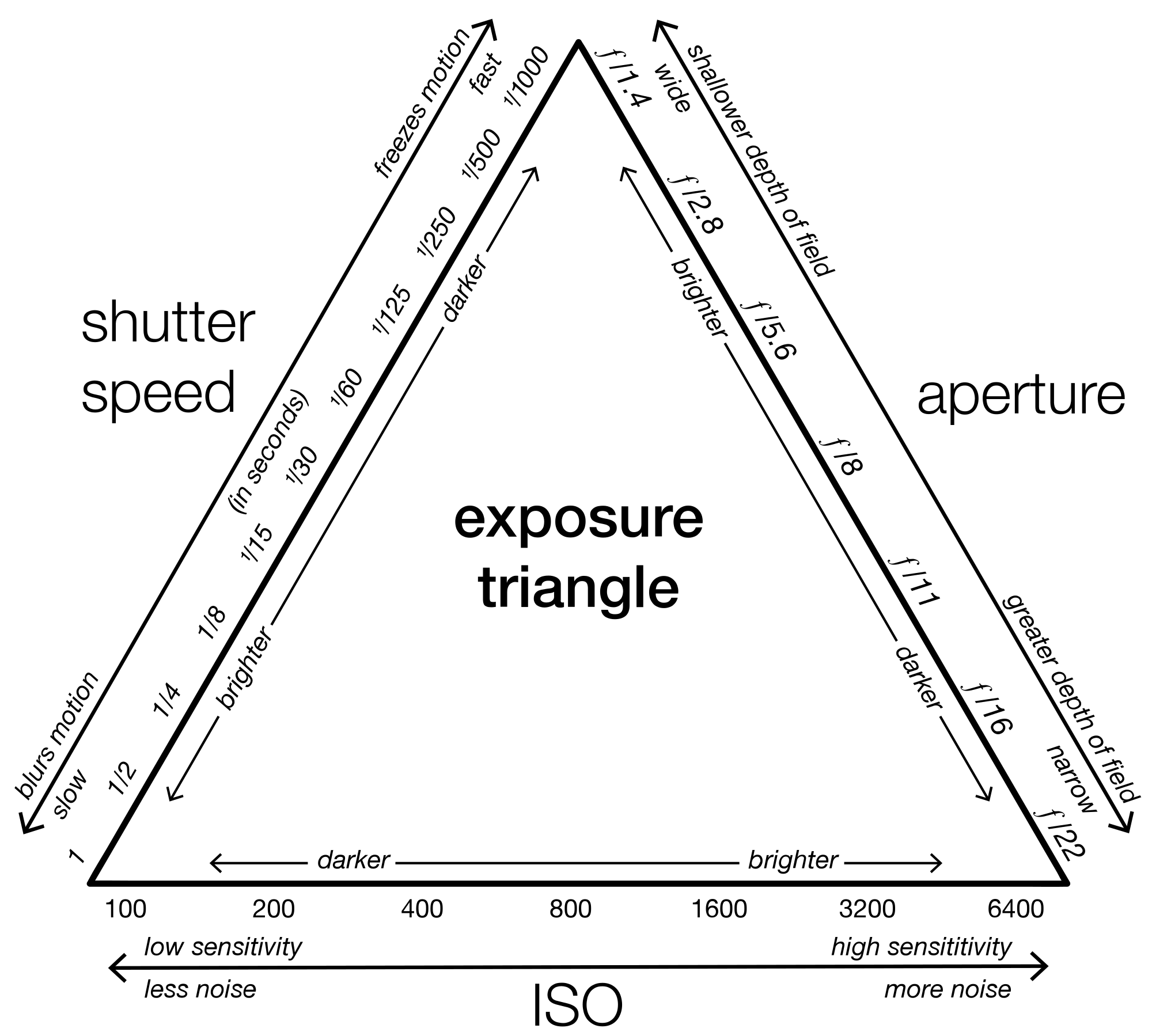 The idea is to get the triangle balanced using the three pillars of exposure; Aperture, Shutter Speed & ISO