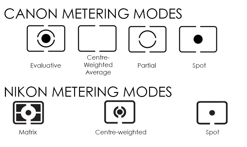 Found this image on naturettl.com. They do a great blog on Metering modes-  CLICK HERE  to check it out.
