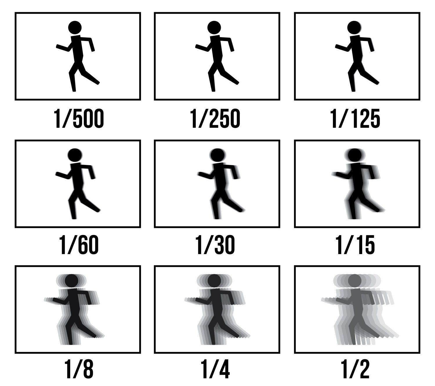 The lower the shutter speed the more motion blur you introduce but.. this also allows more time for the light to hit the image sensor. To avoid over exposure you might need to adjust your Aperture and ISO.