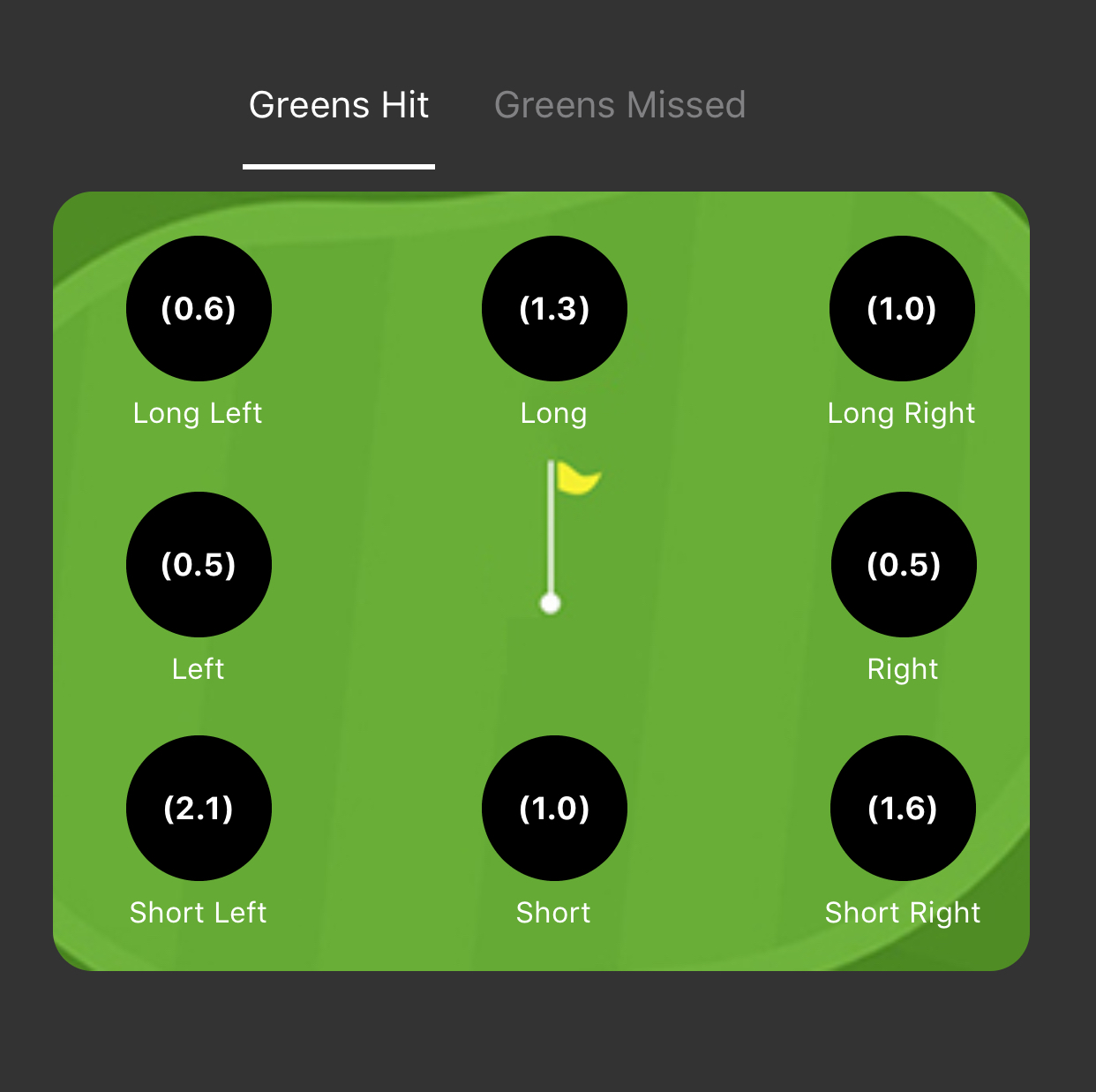 Greens hit - Approach shots
