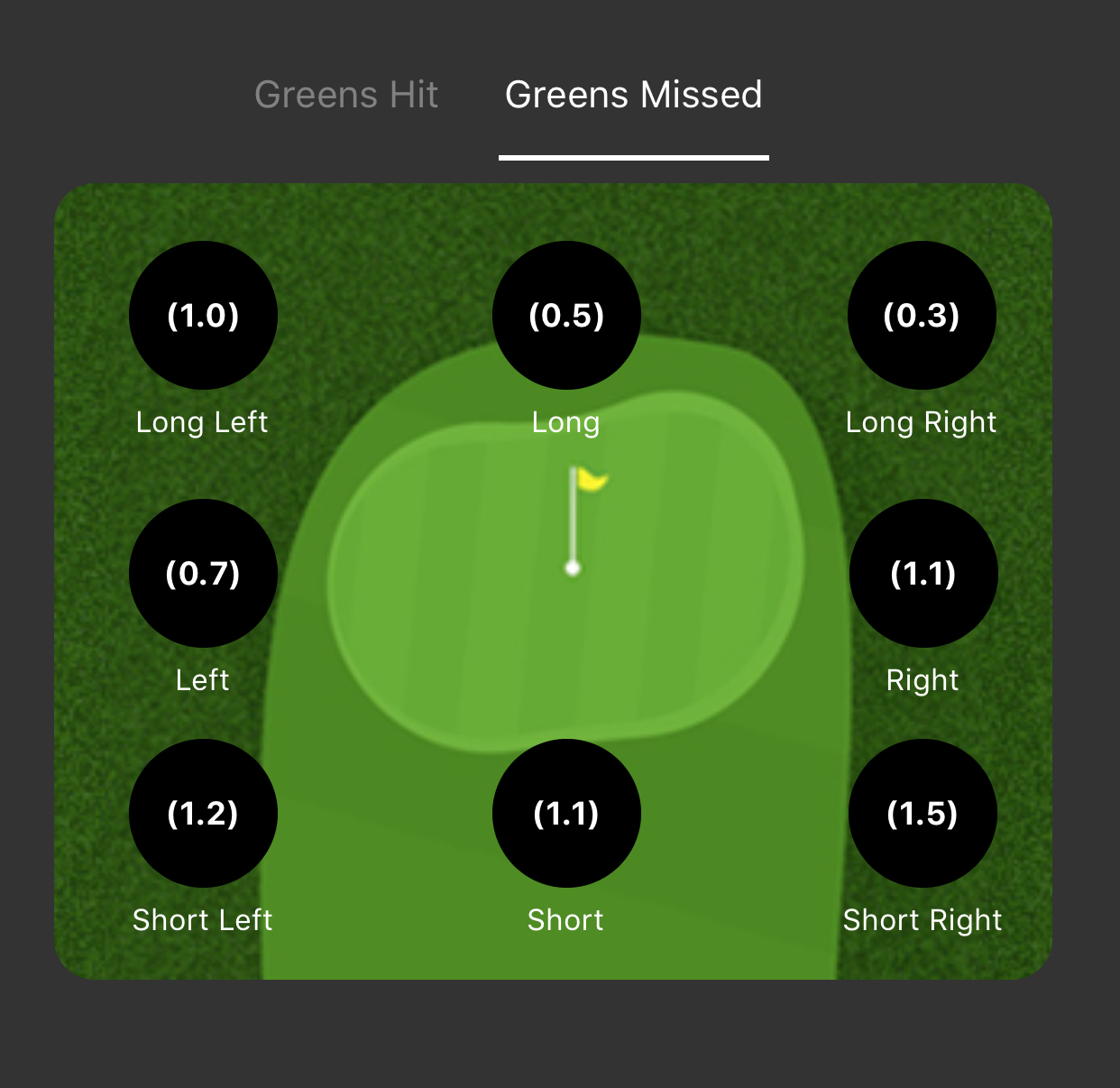 Greens missed - Approach Shots