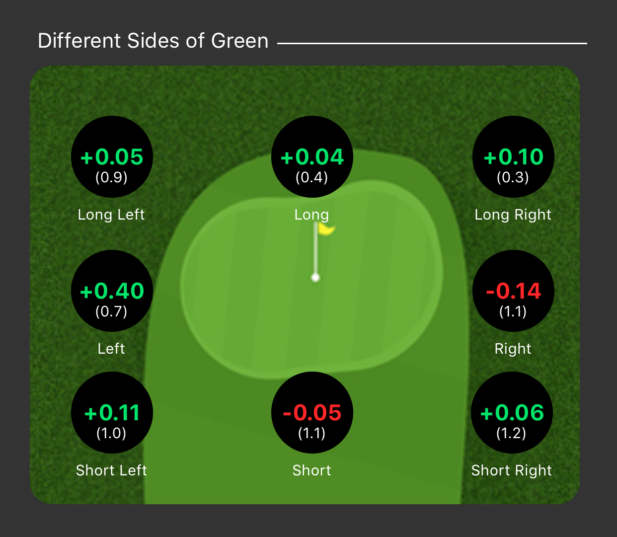 Different sides of green - Short Game
