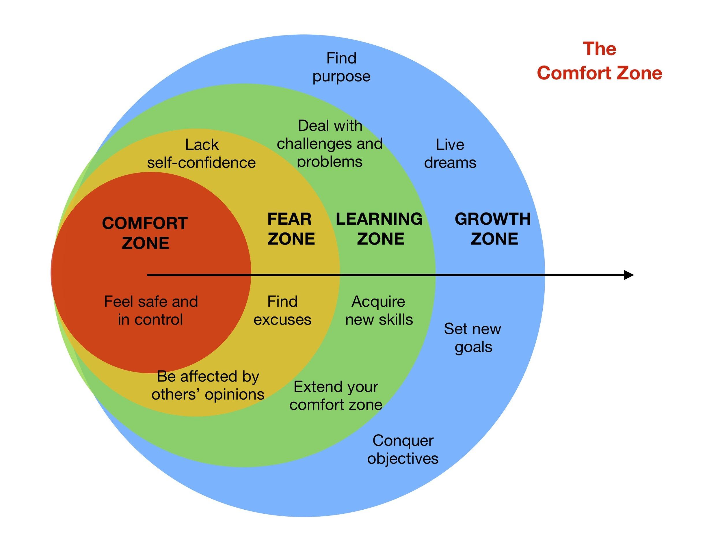The Comfort Zone.jpg