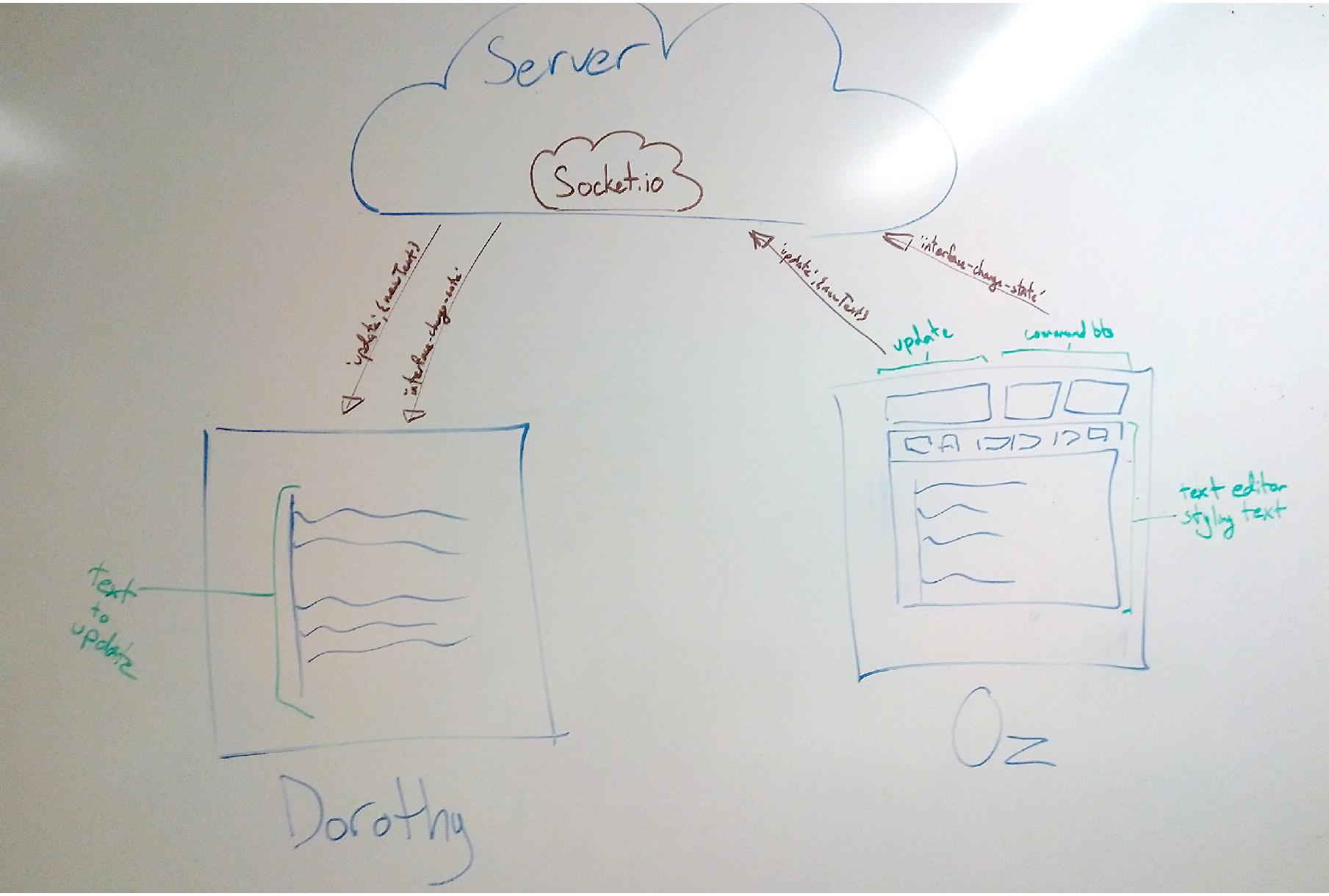 Basic system architecture.