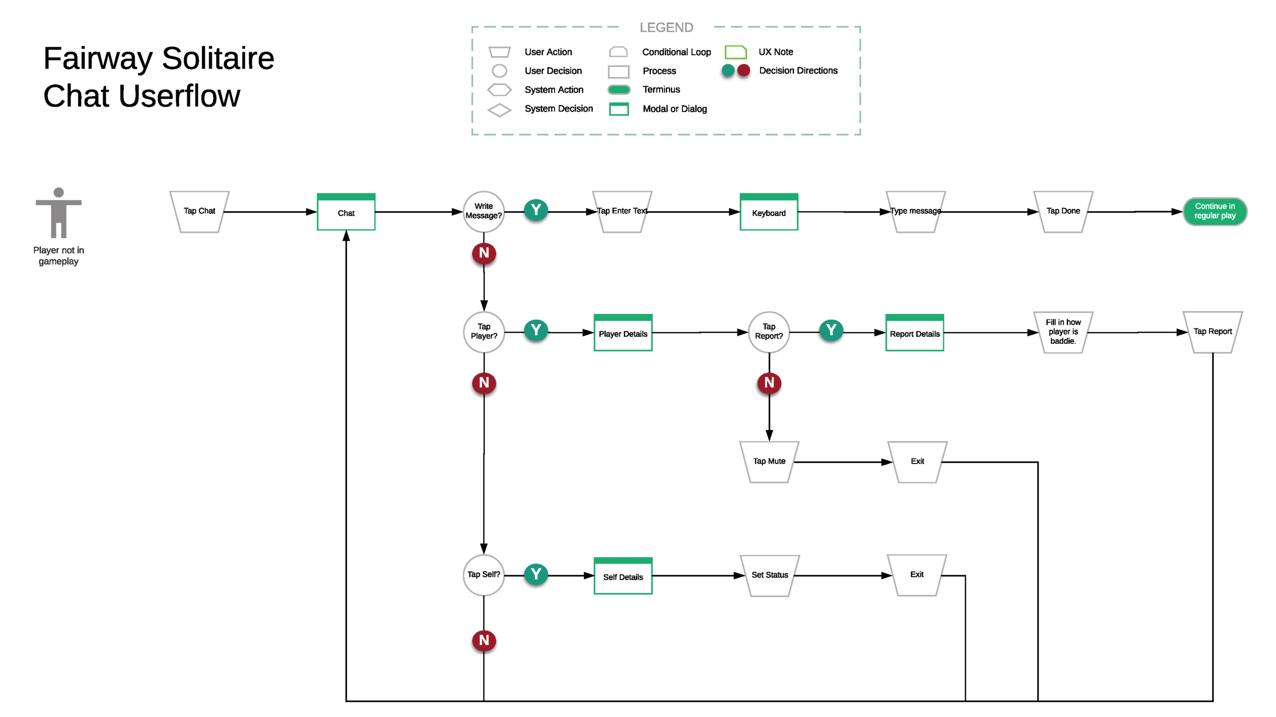 User flow to demonstrate how different wireframes hooked together.