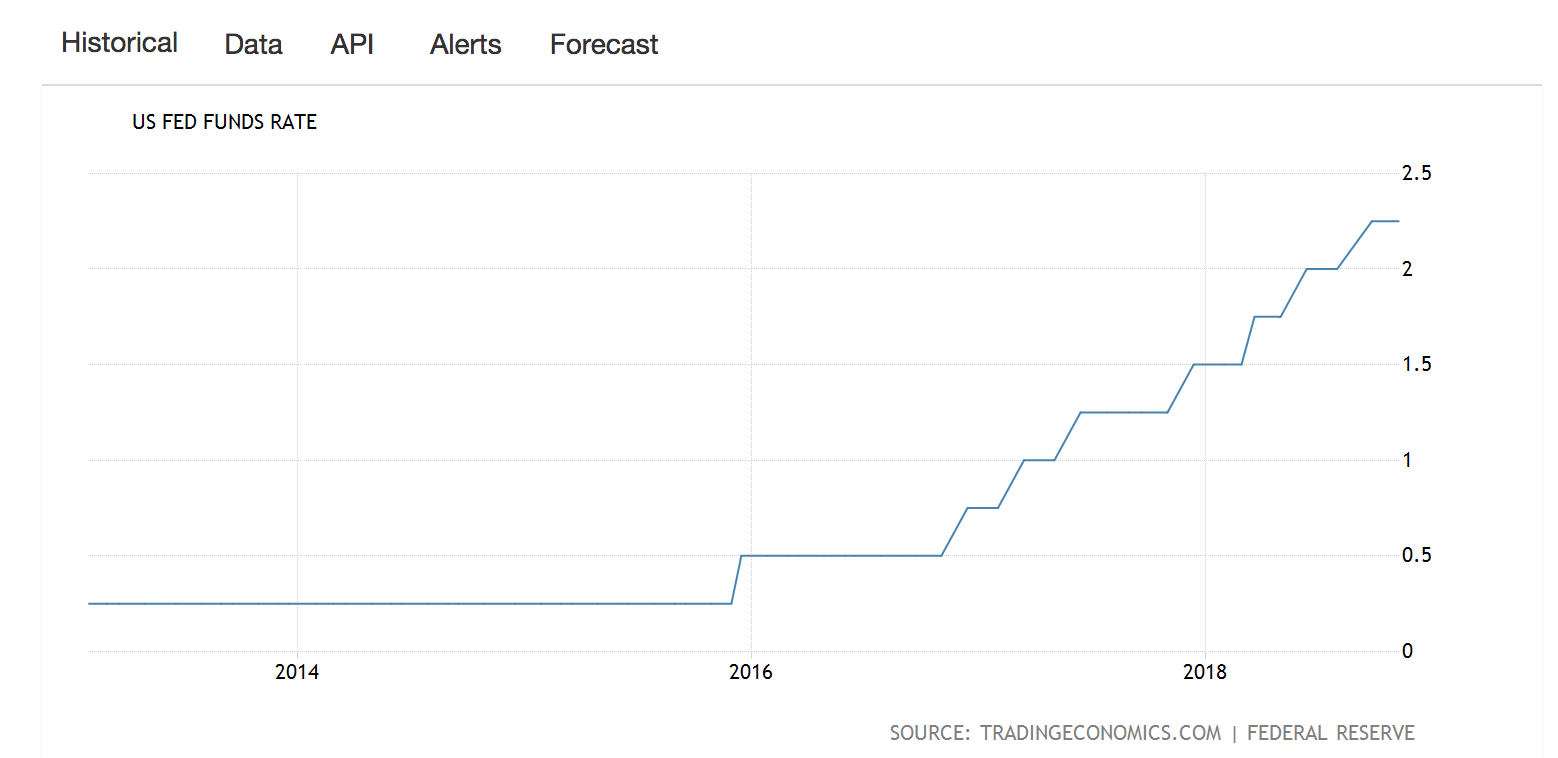 source: https://tradingeconomics.com/united-states/interest-rate