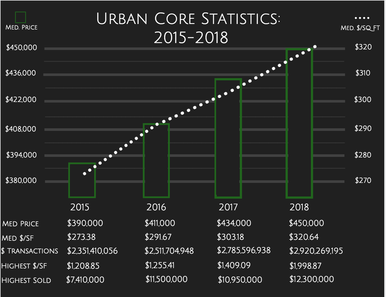 Urban Core Stats 2015-2018.png